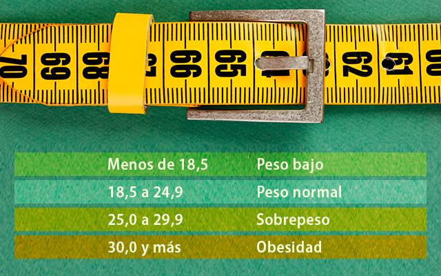 sobrepreso-y-obesidad-imc
